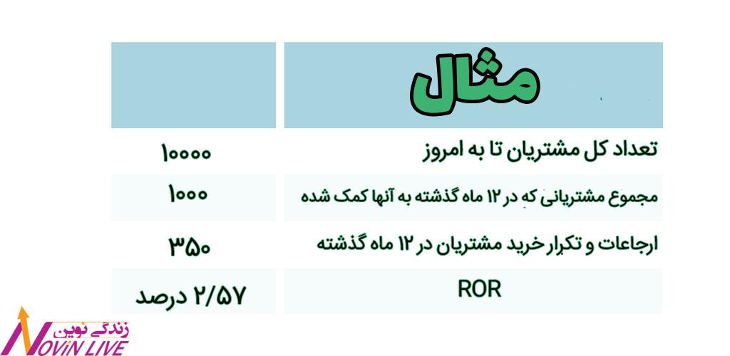 محاسبه ROR برای قیف رابطه